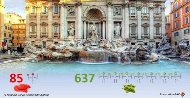 WORLD WATER DAY: 85 consumatori di carne prosciugano in un giorno la Fontana di Trevi