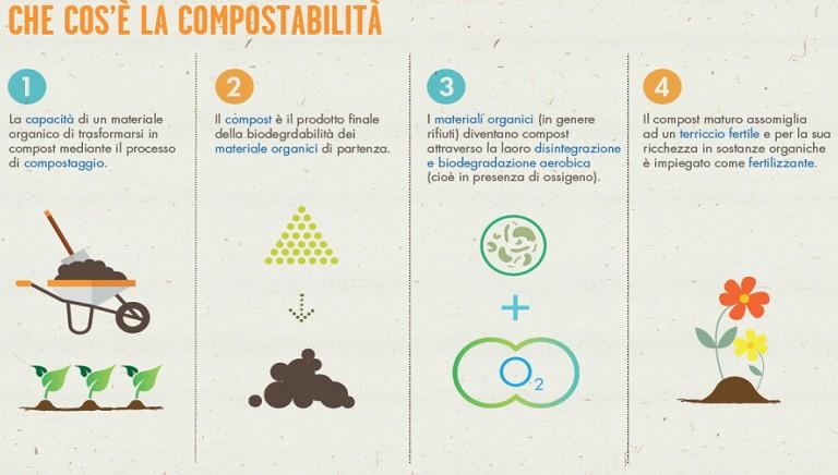 Il progetto Quelimane Limpia per la raccolta dell'organico in Mozambico