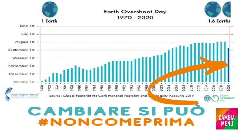 Earth Overshoot Day 2020: l'inversione di tendenza e' possibile
